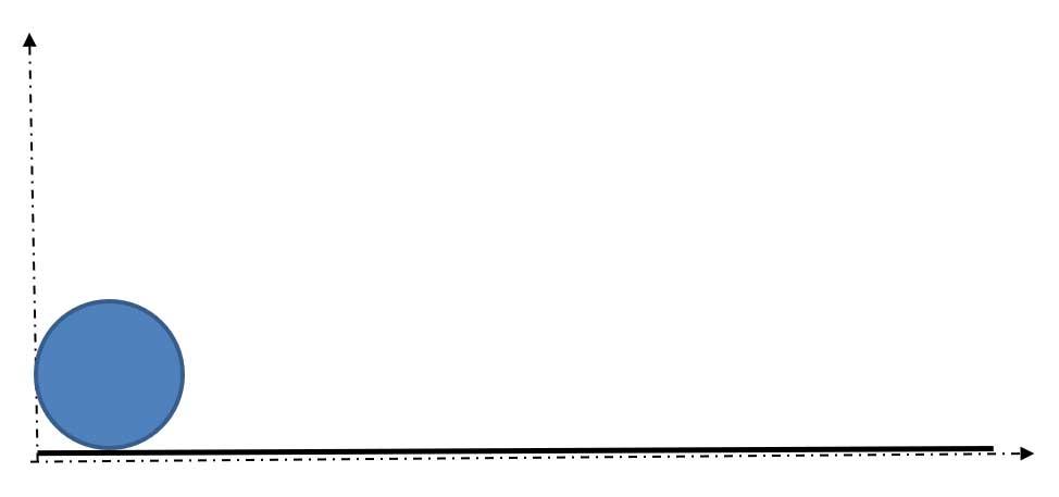 Zero gradient; zero effect.