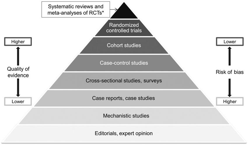 scientific evidence pyramid