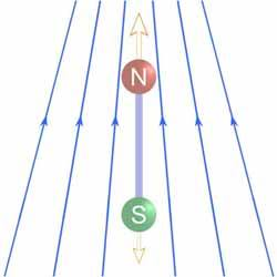 A field gradient is required to exert a translational force on dipole.
