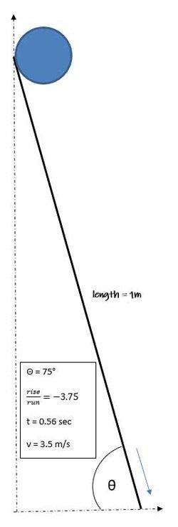 Large gradient; large effect.